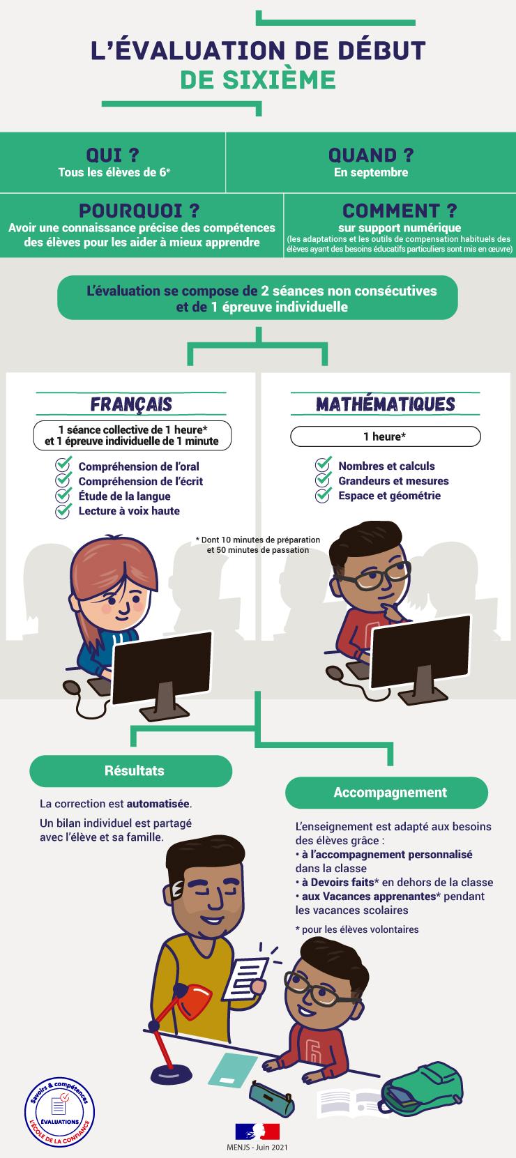 infographie-l-valuation-de-d-but-de-6e-70580.jpg